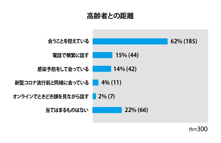 コロナ禍における「ディスタンス(距離)」に関するアンケート実施 ...